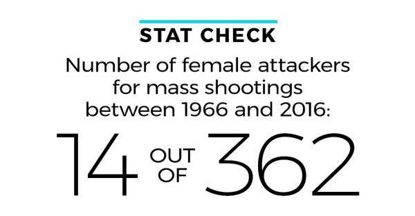 Stat check Number of female attackers for mass shootings between 1966 and 2016: 14 out of 352