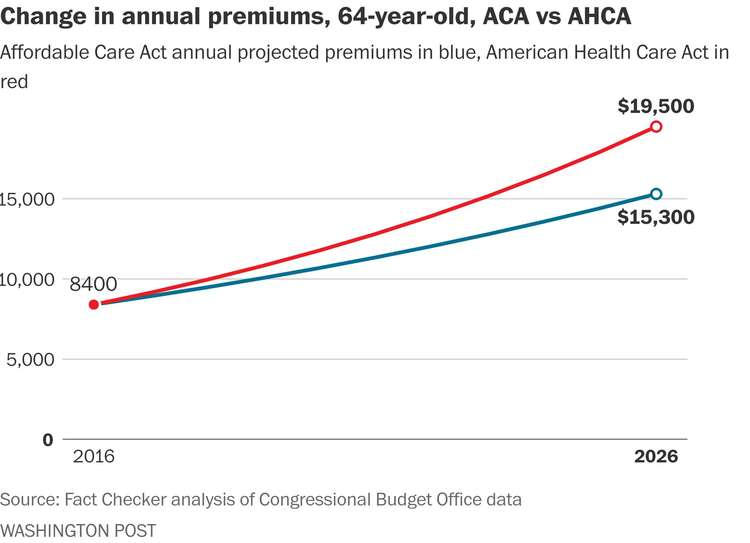 "(a href=""https://www.washingtonpost.com/news/fact-checker/wp/2017/05/15/health-insurance-premiums-will-keep-going-up-under-either-aca-or-ahca/?utm_term=.c0abfa2136d4""Click here to see how premiums are projected to rise for a 40-year-old and a 21-year old./a)/p"
