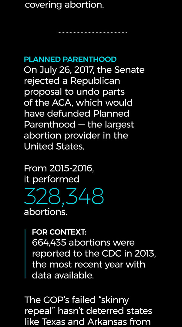 On July 26, 2017, the Senate rejected a Republican proposal to undo parts of the ACA, which would have defunded Planned Parenthood -- the largest abortion provider in the United States. From 2015-2016, it performed 328,348 abortions. (For context: 664,435 abortions were reported to the CDC in 2013, the most recent year with data available.)