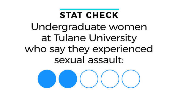 Stat check Undergraduate women at Tulane University who say they experienced sexual assault: Two of every five