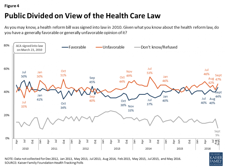 Only 9 Percent Don T Have An Opinion Check Out How Relatively Consistent These Numbers Have Been Going Back To When The Legislation Passed