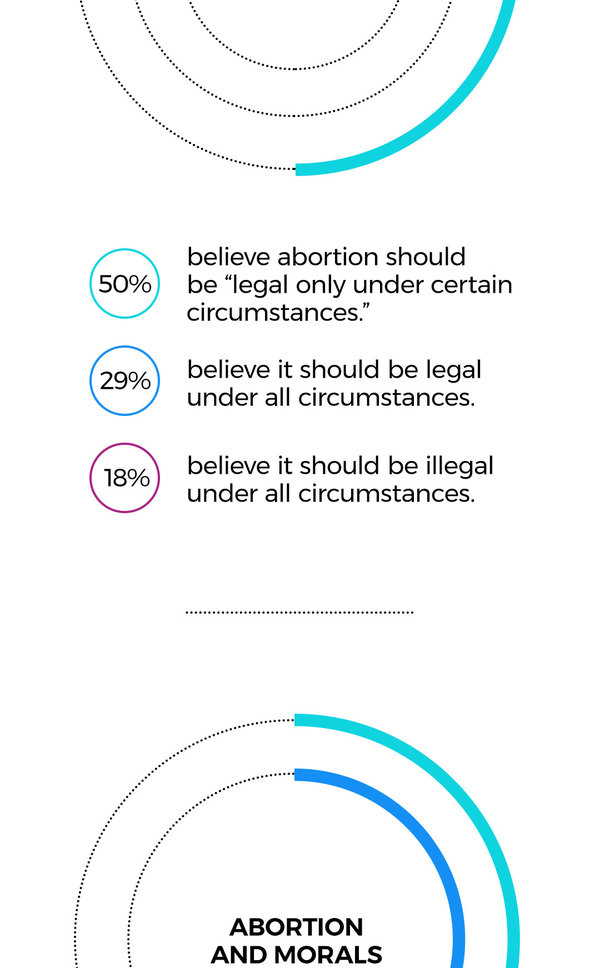 ABORTION AND MORALS 49% believe abortion is morally wrong. 43% believe abortion is morally acceptable.