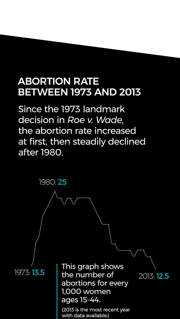 Since the 1973 landmark decision in Roe v. Wade, the abortion rate increased at first, then steadily declined after 1980. This graph shows the number of abortions for every 1,000 women ages 15-44. (2013 is the year with the most recent data available.)