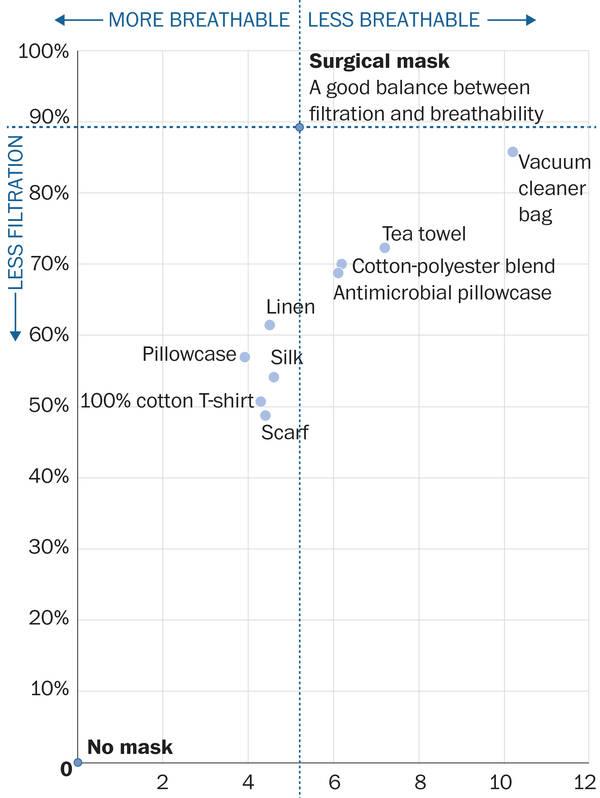 fabric choices chart for DIY cloth face masks